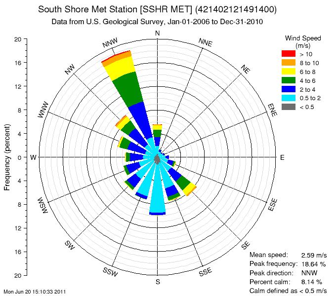 wind speed diagram usgs data grapher, example graphs wind turbine generator 3 phase wiring diagram #8