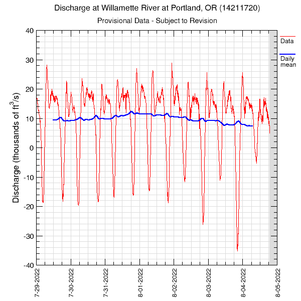 7-Days of Data at the Willamette River at Portland, OR (14211720)